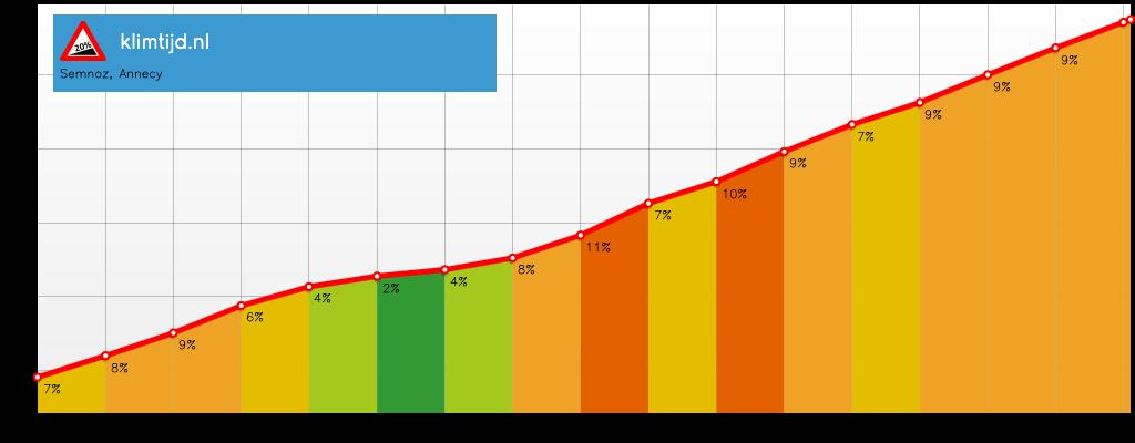 Col de Semnoz: de harde cijfers